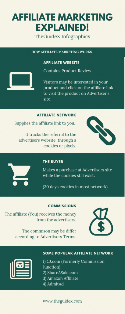 Affiliate Marketing Infographics