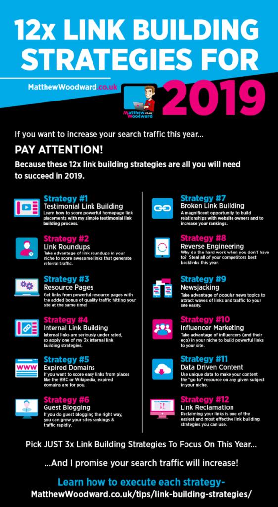 Link Building Strategies by MatthewWoodward
